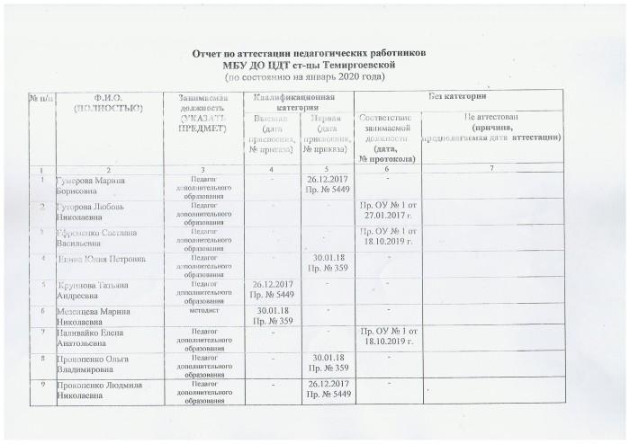 Отчет_аттес.1
